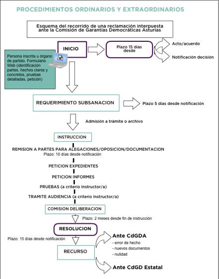Diagrama procecimiento CdG