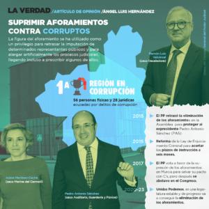 Gráfico de la Corrupción (Podemos Región de Murcia)